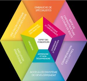Savoir d'entreprise Le Centre CFO