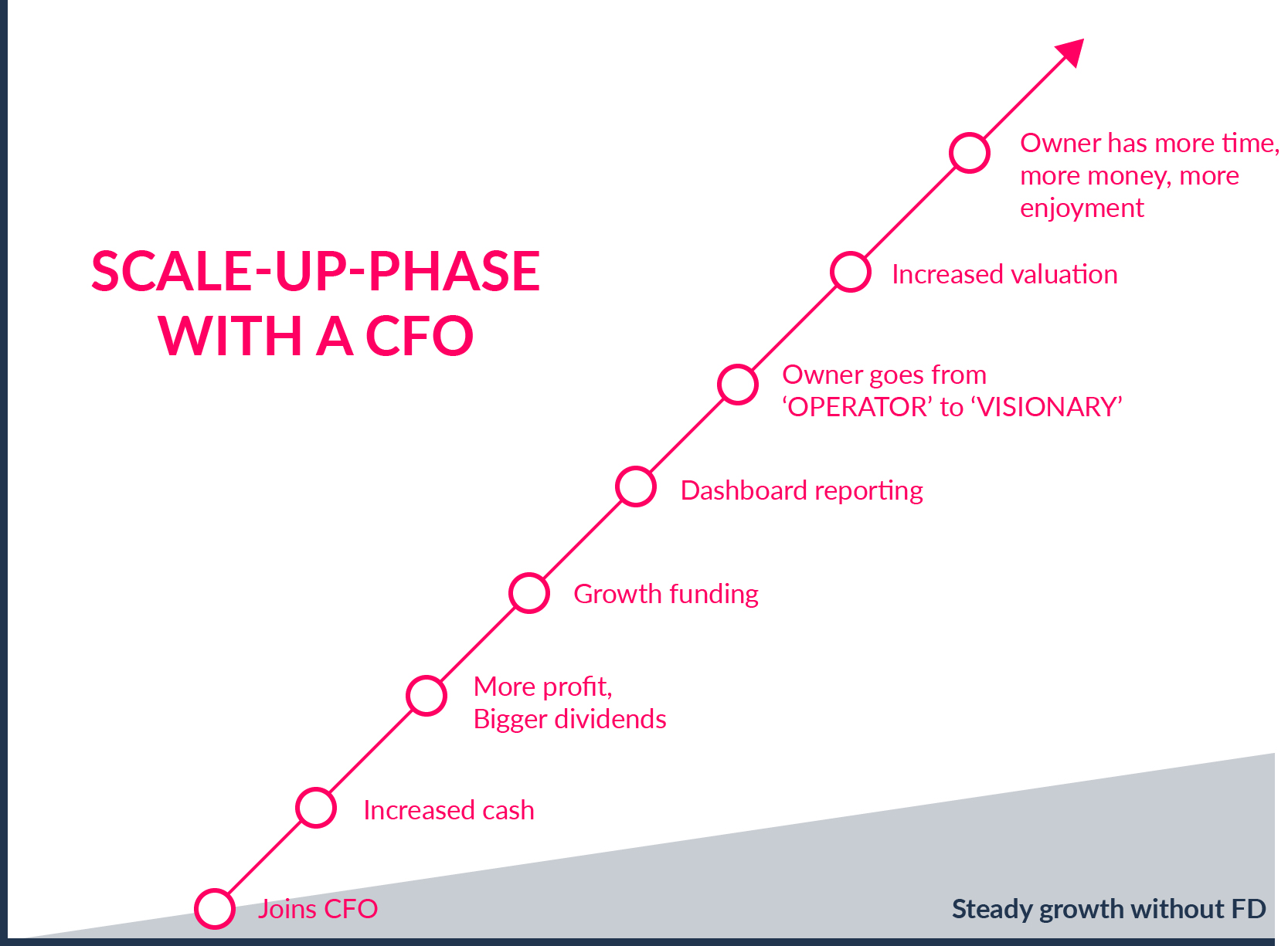 Graph showing steady growth plan